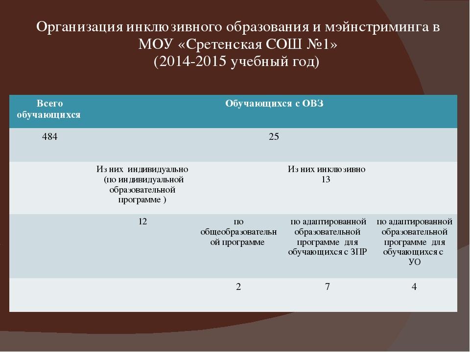 Организация инклюзивного образования и мэйнстриминга в МОУ «Сретенская СОШ №1...