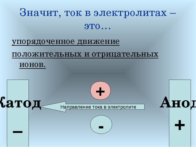 Значит, ток в электролитах – это… упорядоченное движение положительных и отри...