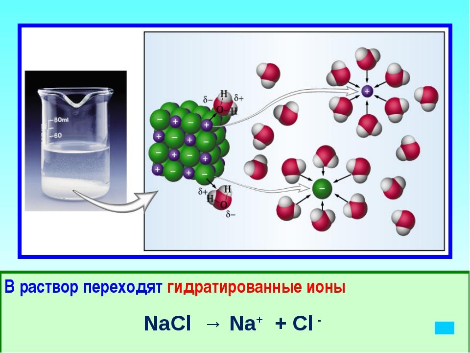 В раствор переходят гидратированные ионы NaCl → Na+ + Cl -
