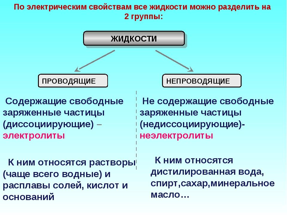 По электрическим свойствам все жидкости можно разделить на 2 группы: ЖИДКОСТИ...