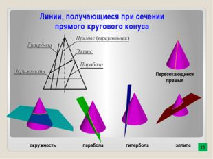 эллипс окружность парабола гипербола Пересекающиеся прямые Линии, получающиес