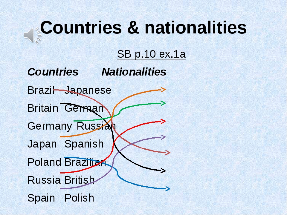 Countries & nationalities SB p.10 ex.1a Countries				Nationalities Brazil...