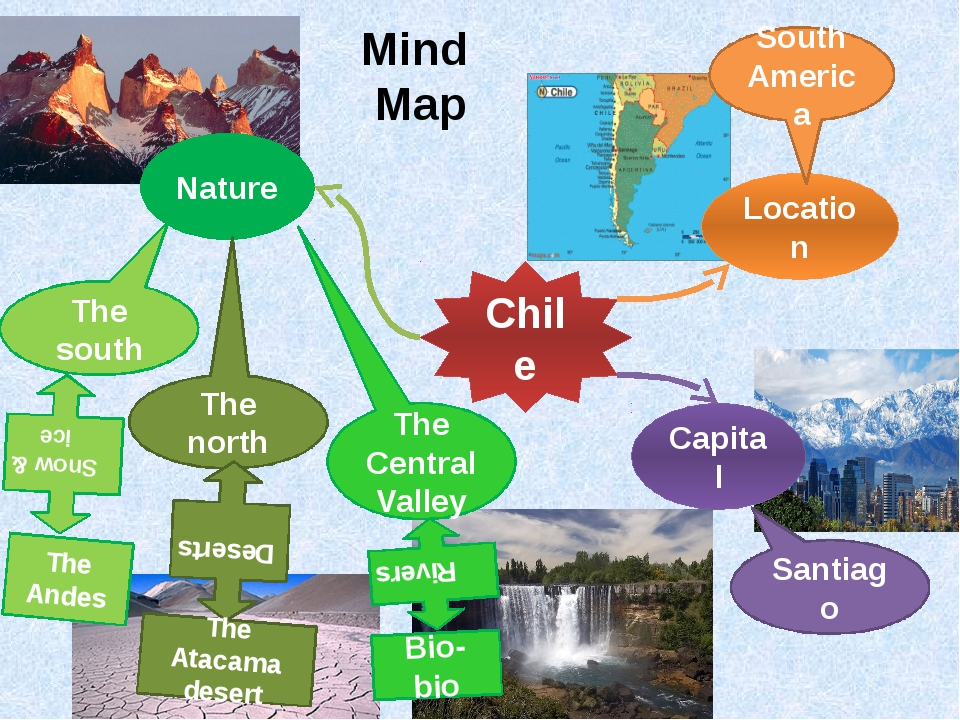 Mind Map Chile Nature Capital Location South America Santiago The south The C...