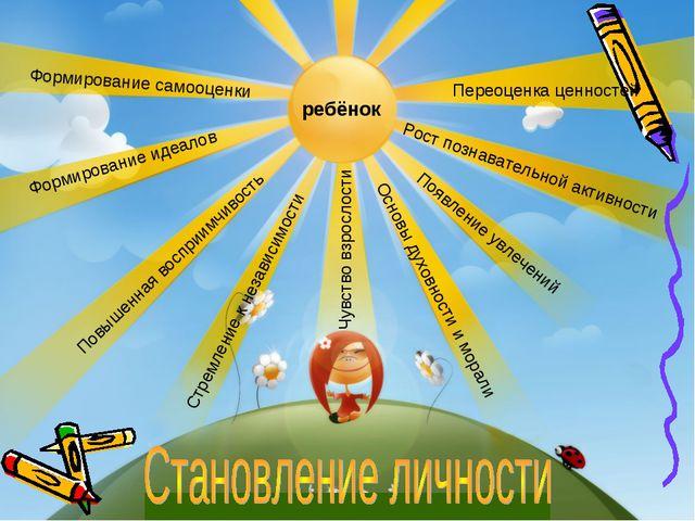 ребёнок Формирование самооценки Формирование идеалов Переоценка ценностей Пов...