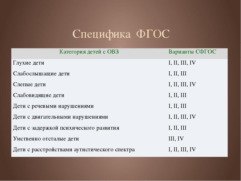 Специфика ФГОС Категория детей с ОВЗ Варианты СФГОС Глухие дети I, II, III, I...