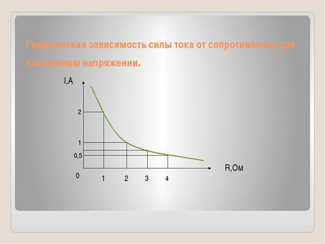 Графическая зависимость силы тока от сопротивления при постоянном напряжении.