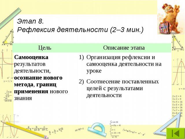 Этап 8. Рефлексия деятельности (2–3 мин.) ЦельОписание этапа Самооценка резу...