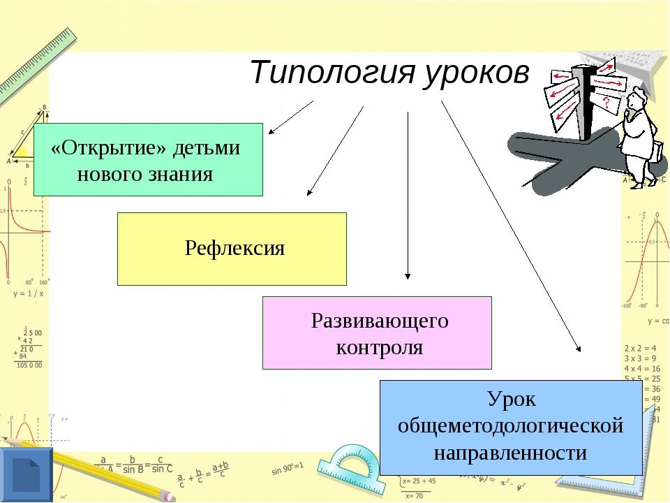 Типология уроков «Открытие» детьми нового знания Рефлексия Развивающего конт...