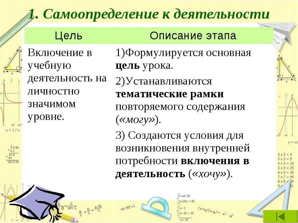 1. Самоопределение к деятельности ЦельОписание этапа Включение в учебную де...