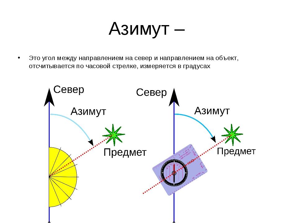 Азимут – Это угол между направлением на север и направлением на объект, отсчи...
