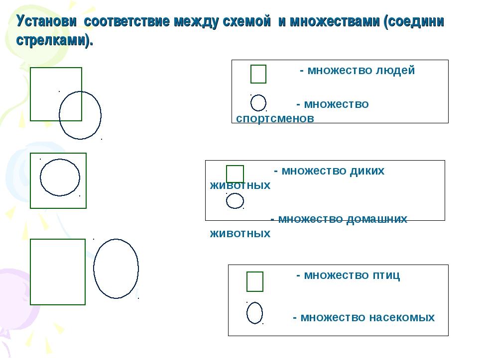 Установи соответствие между схемой и множествами (соедини стрелками).
