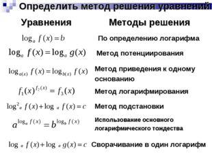 Определить метод решения уравнений По определению логарифма Метод потенцииров