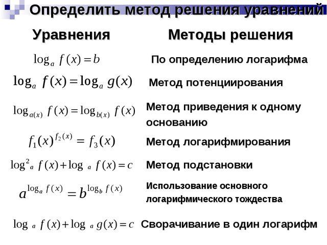 Определить метод решения уравнений По определению логарифма Метод потенцииров...
