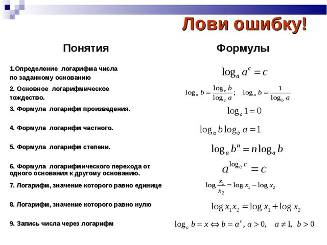 Лови ошибку! Понятия Формулы 1.Определение логарифма числа по заданному осно...