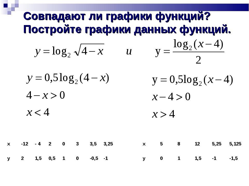 Совпадают ли графики функций? Постройте графики данных функций. x58125,25...