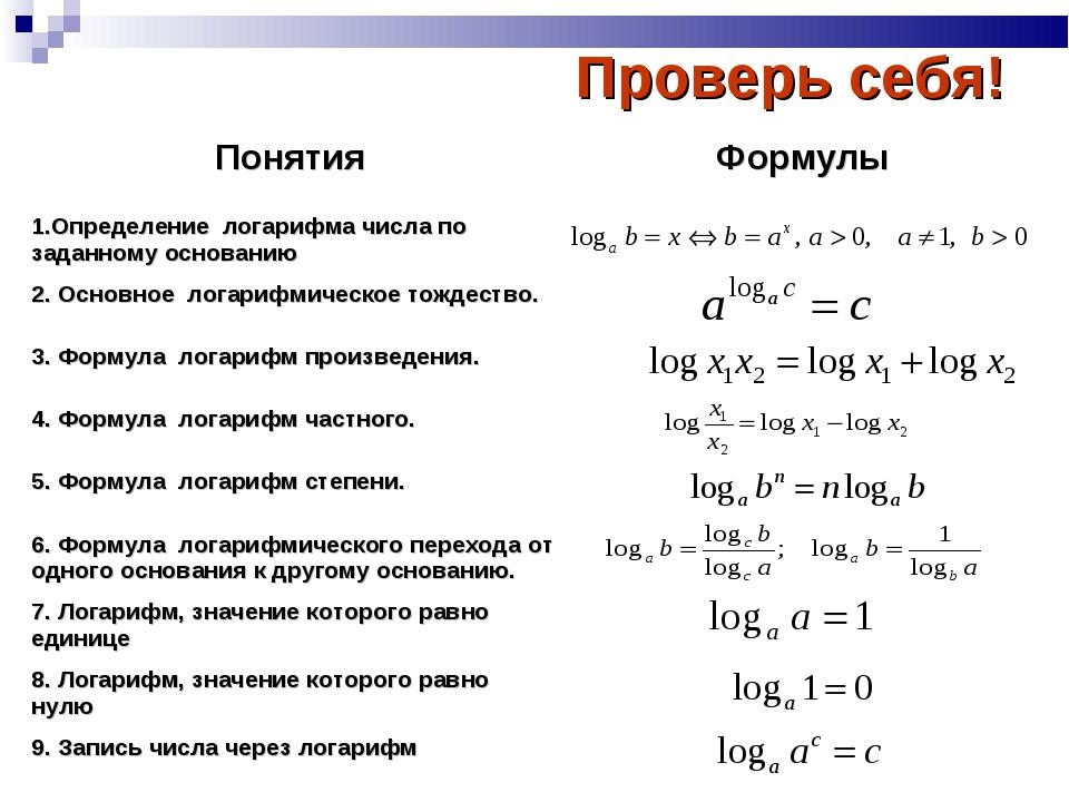 Проверь себя! Понятия Формулы 1.Определение логарифма числа по заданному осн...