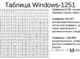 Таблица Windows-1251 Символы 0-32: операции перевод строки, ввод пробела Симв