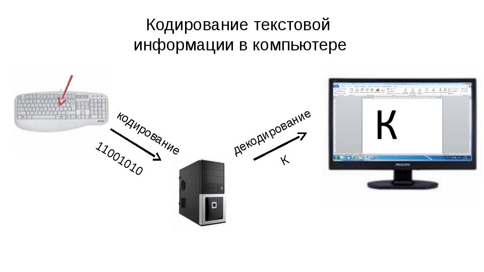 Кодирование текстовой информации в компьютере кодирование декодирование 11001...