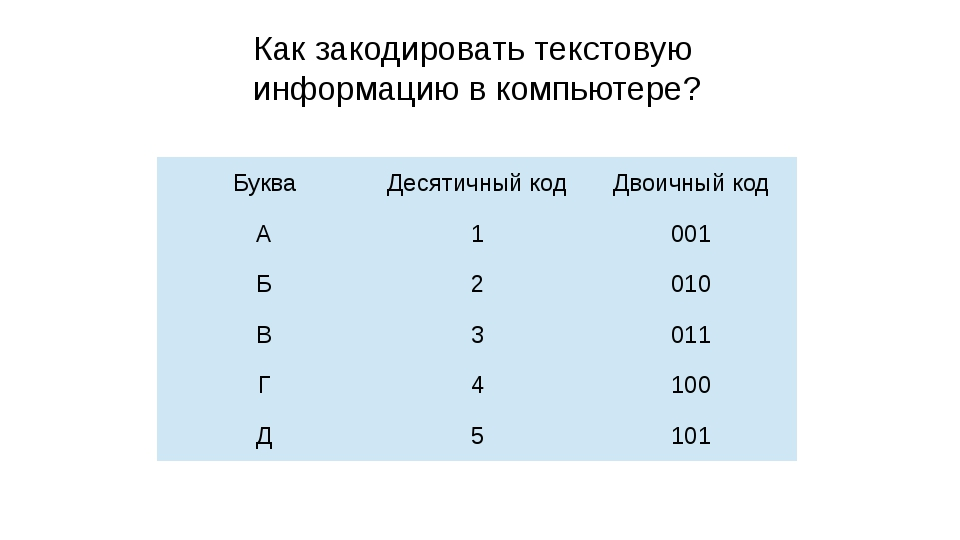 Как закодировать текстовую информацию в компьютере? Буква Десятичный код Двои...