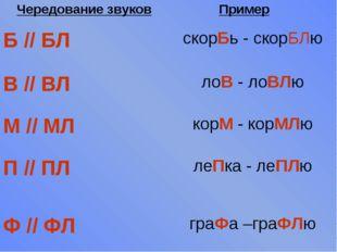 Чередование звуковПример Б // БЛскорБь - скорБЛю В // ВЛлоВ - лоВЛю М //