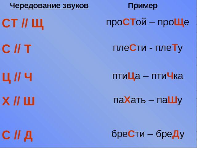 Чередование звуковПример СТ // ЩпроСТой – проЩе С // ТплеСти - плеТу Ц //...