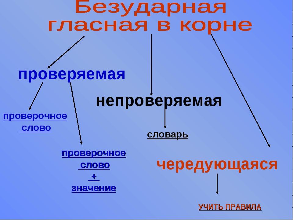 проверяемая непроверяемая чередующаяся проверочное слово проверочное слово +...