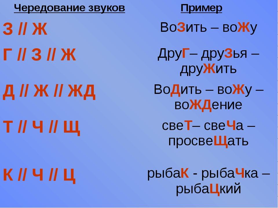 Чередование звуковПример З // ЖВоЗить – воЖу Г // З // ЖДруГ– друЗья – др...