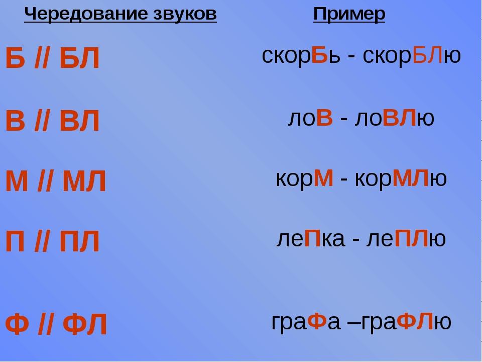 Чередование звуковПример Б // БЛскорБь - скорБЛю В // ВЛлоВ - лоВЛю М //...
