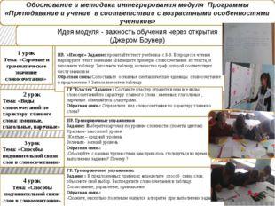 Обоснование и методика интегрирования модуля Программы «Преподавание и учение