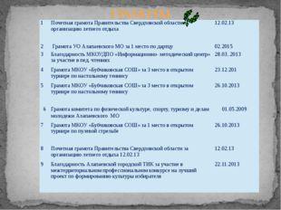 ГРАМОТЫ 14 1 Почетная грамота Правительства Свердловской области за организац