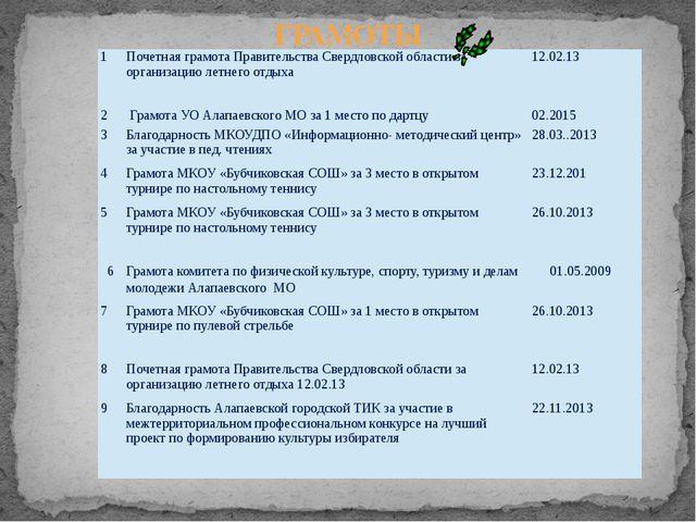 ГРАМОТЫ 14 1 Почетная грамота Правительства Свердловской области за организац...