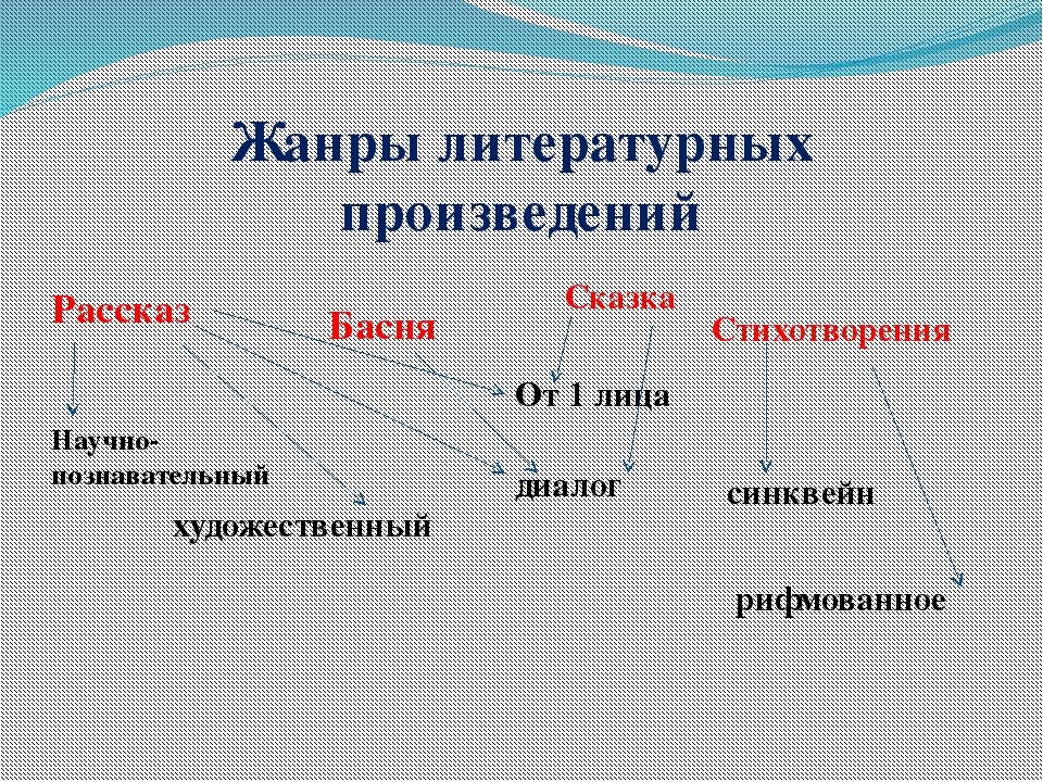 Жанры литературных произведений Рассказ Басня Сказка Научно-познавательный ху...