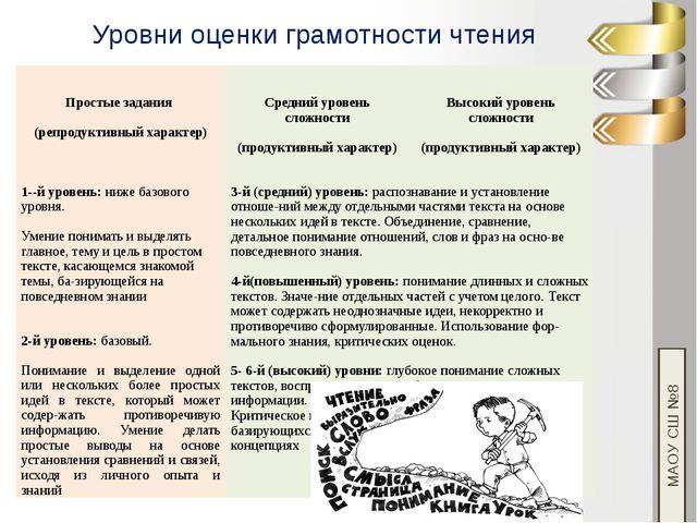 МАОУ СШ №8 Уровни оценки грамотности чтения Простыезадания (репродуктивный ха...