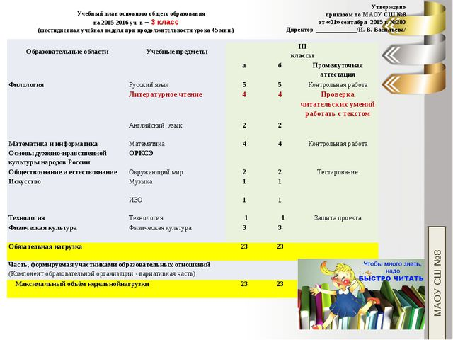 Учебный план основного общего образования на 2015-2016 уч. г. – 3 класс (шест...