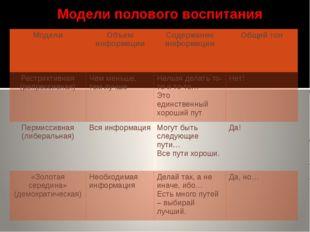 Модели полового воспитания Модели Объем информации Содержание информации Общ