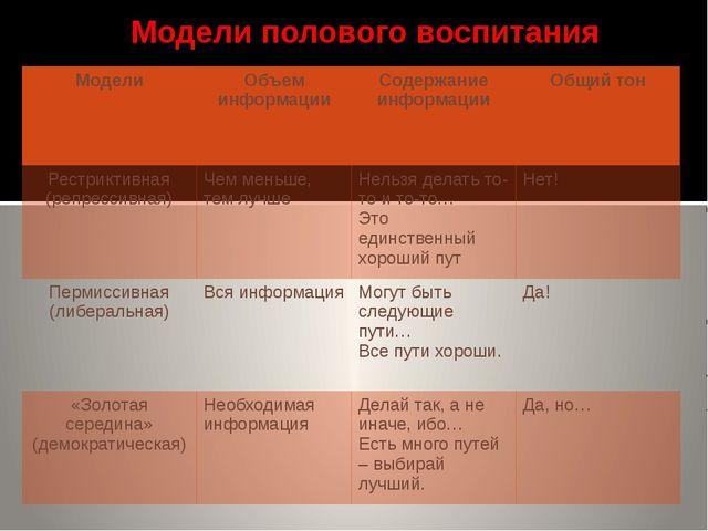 Модели полового воспитания Модели Объем информации Содержание информации Общ...