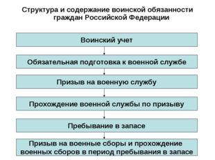 Структура и содержание воинской обязанности граждан Российской Федерации Воин