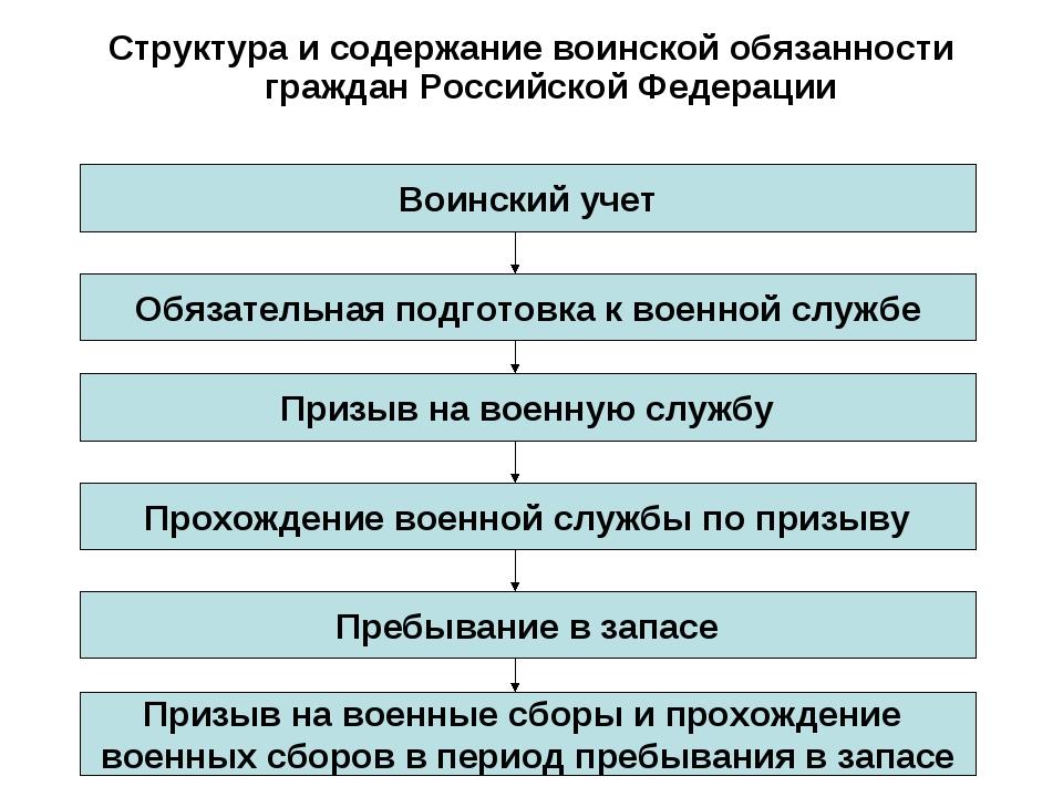 Структура и содержание воинской обязанности граждан Российской Федерации Воин...