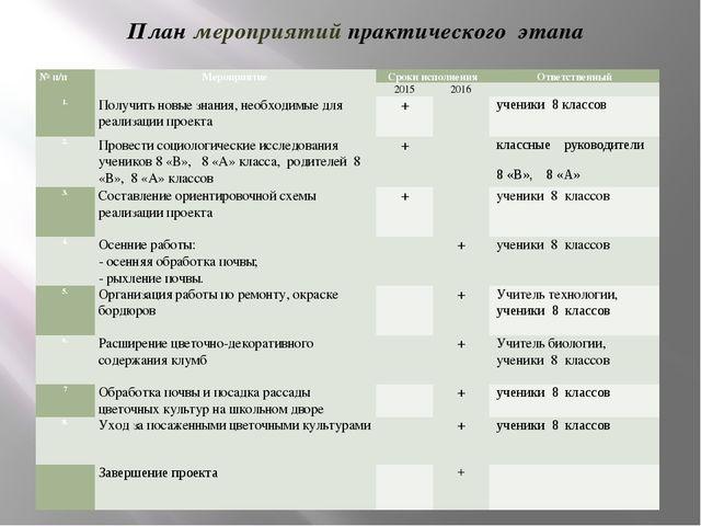 План мероприятий практического этапа № п/п Мероприятие Сроки исполнения Ответ...