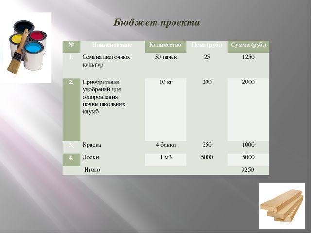 Бюджет проекта № Наименование Количество Цена (руб.) Сумма (руб.) 1. Семена ц...
