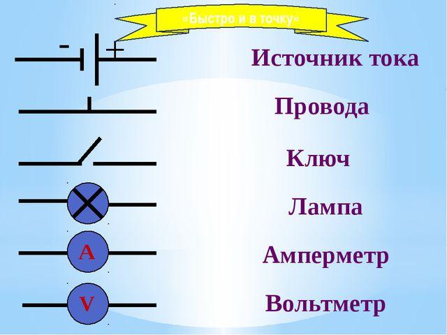 - + Источник тока Провода Ключ Амперметр Лампа Вольтметр V А «Быстро и в точку»