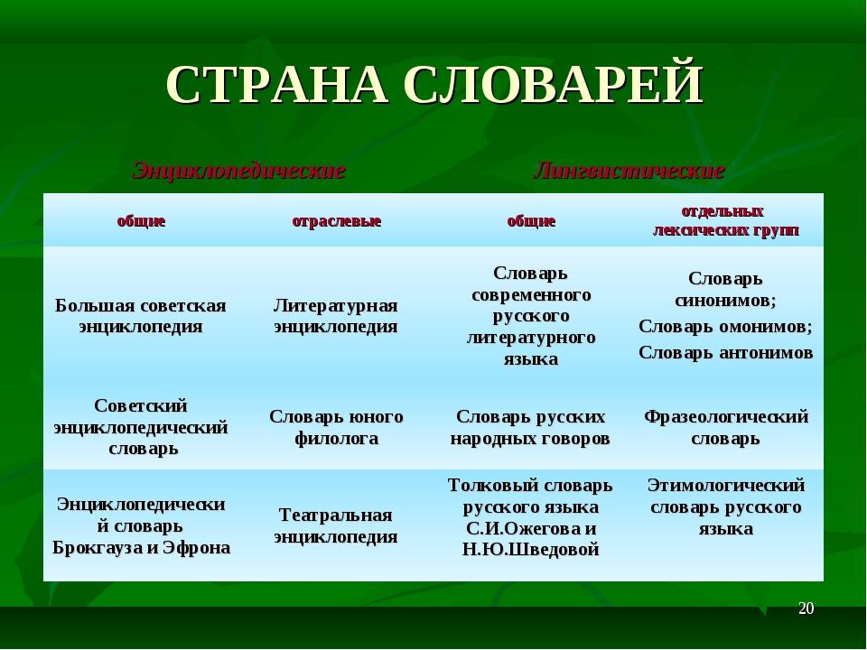 * СТРАНА СЛОВАРЕЙ ЭнциклопедическиеЛингвистические общиеотраслевыеобщиео...
