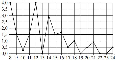 http://math.reshuege.ru/get_file?id=19414