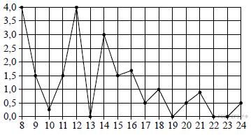 http://math.reshuege.ru/get_file?id=19222