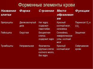 Форменные элементы крови Название клеткиФормаСтроениеМесто образованияФун
