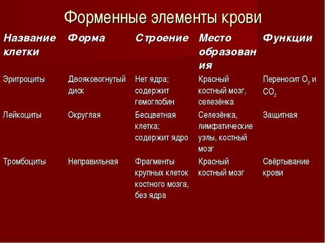 Форменные элементы крови Название клеткиФормаСтроениеМесто образованияФун...