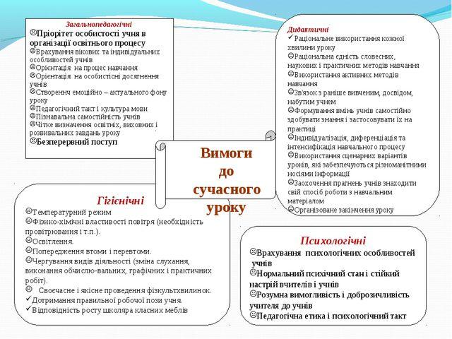 Гігієнічні Температурний режим Фізико-хімічні властивості повітря (необхідніс...