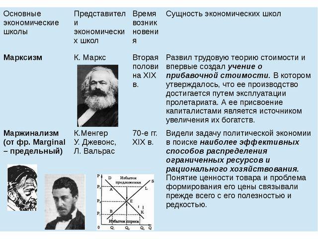 Основные экономические школы Представители экономических школ Время возникнов...