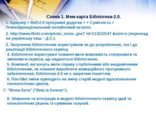 Схема 1. Мем-карта Бібліотеки-2.0. 1. Браузер + Веб-2.0 програмні додатки + +