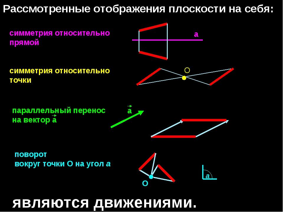 Рассмотренные отображения плоскости на себя: симметрия относительно прямой а...